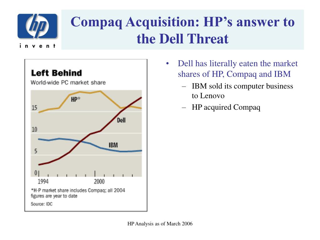 Compaq Acquisition: HP's answer to the Dell Threat