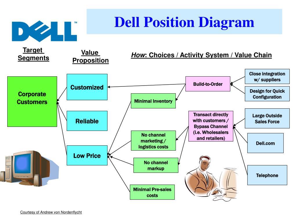 Dell Position Diagram