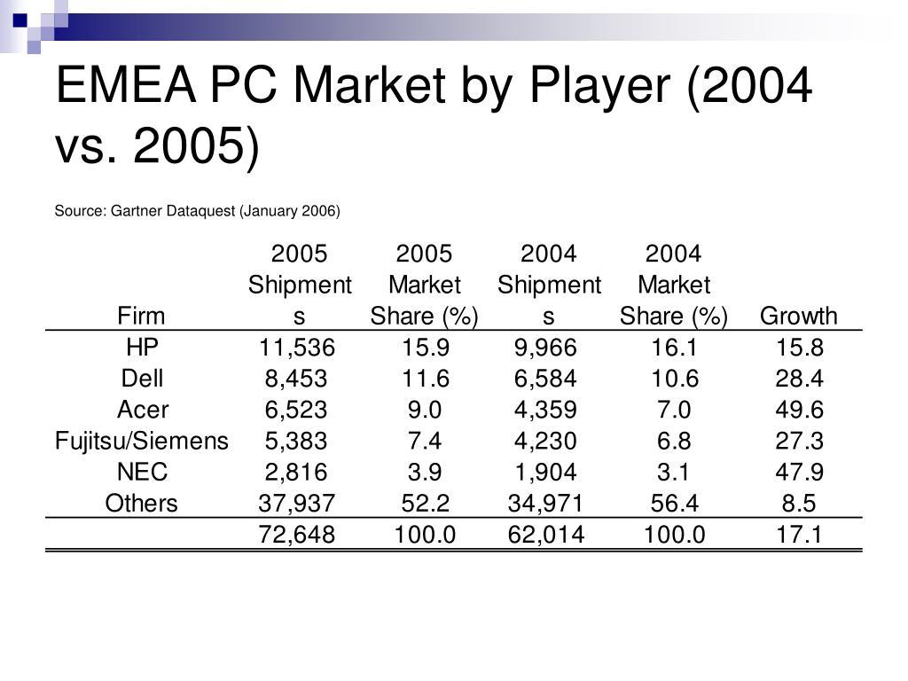 EMEA PC Market by Player (2004 vs. 2005)