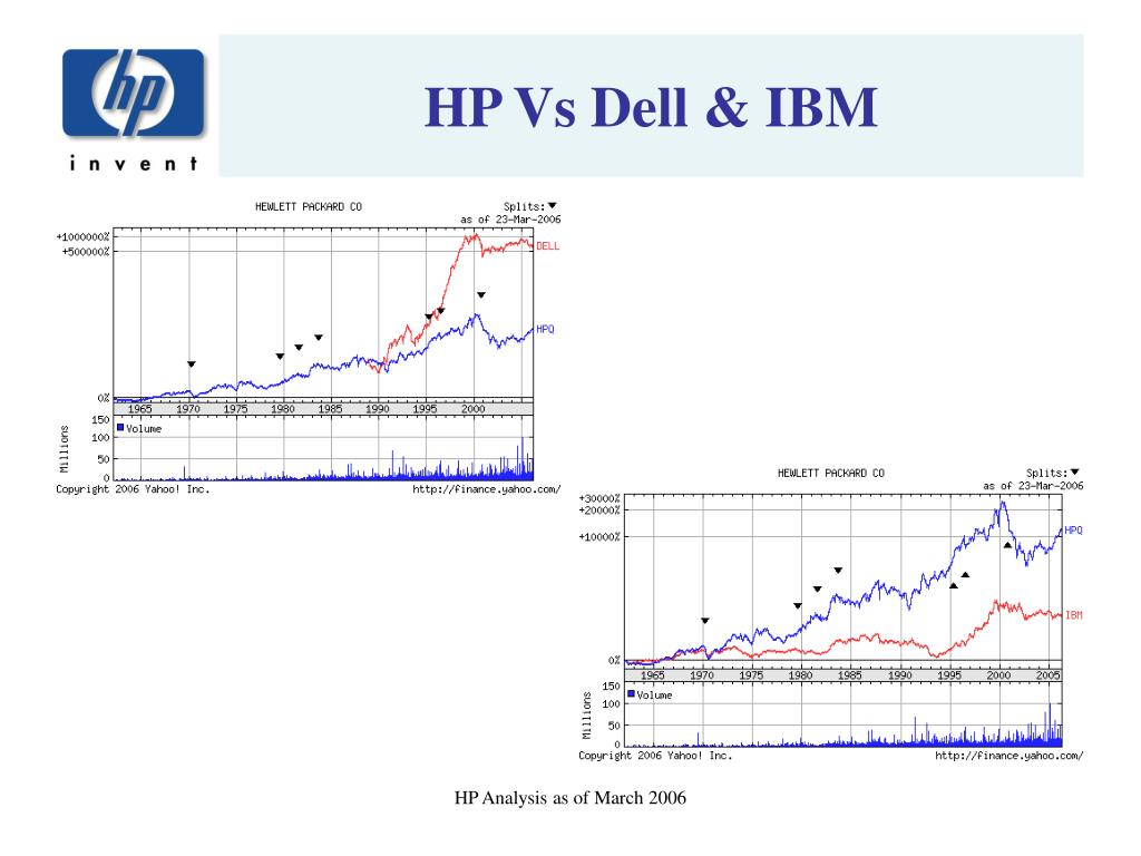 HP Vs Dell & IBM