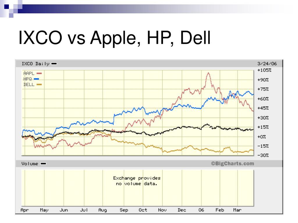 IXCO vs Apple, HP, Dell