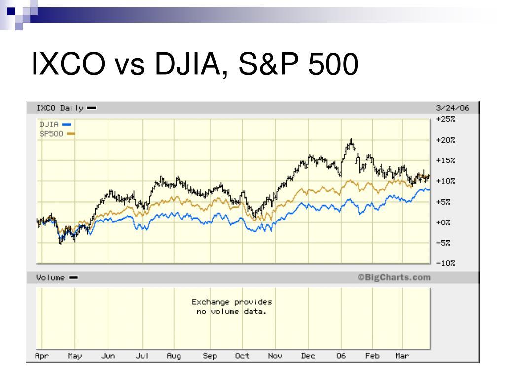 IXCO vs DJIA, S&P 500