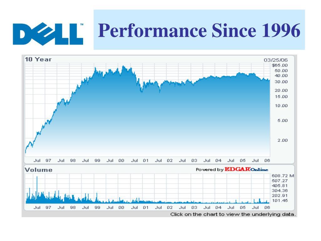 Performance Since 1996