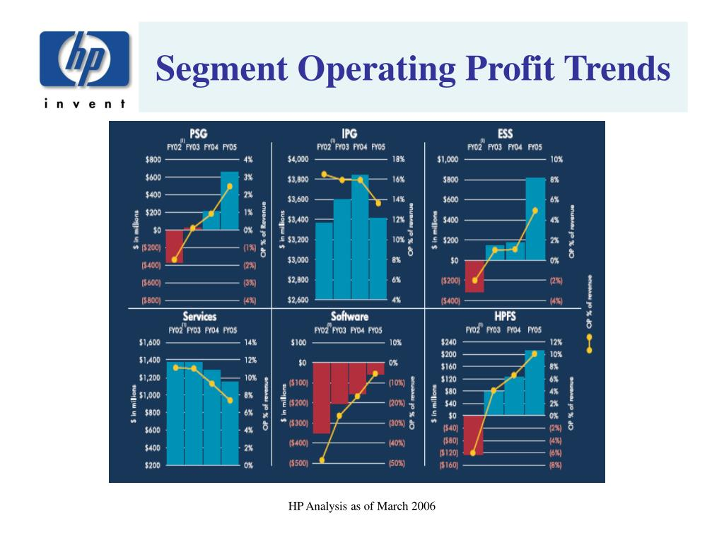 Segment Operating Profit Trends