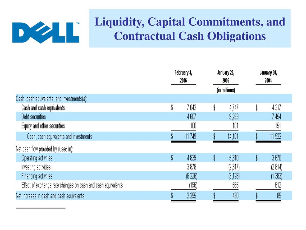 Liquidity, Capital Commitments, and Contractual Cash Obligations