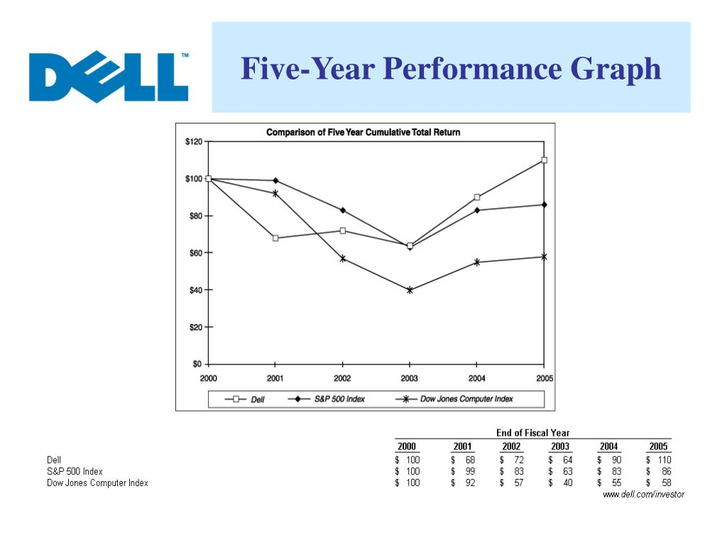 Five-Year Performance Graph