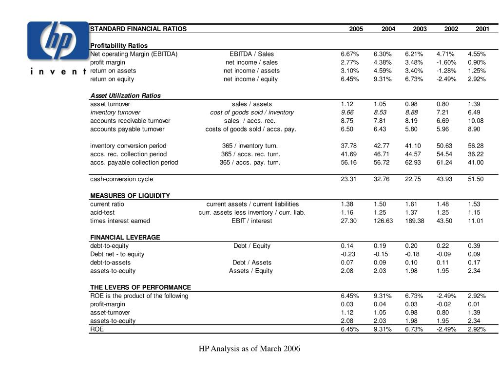 HP Analysis as of March 2006