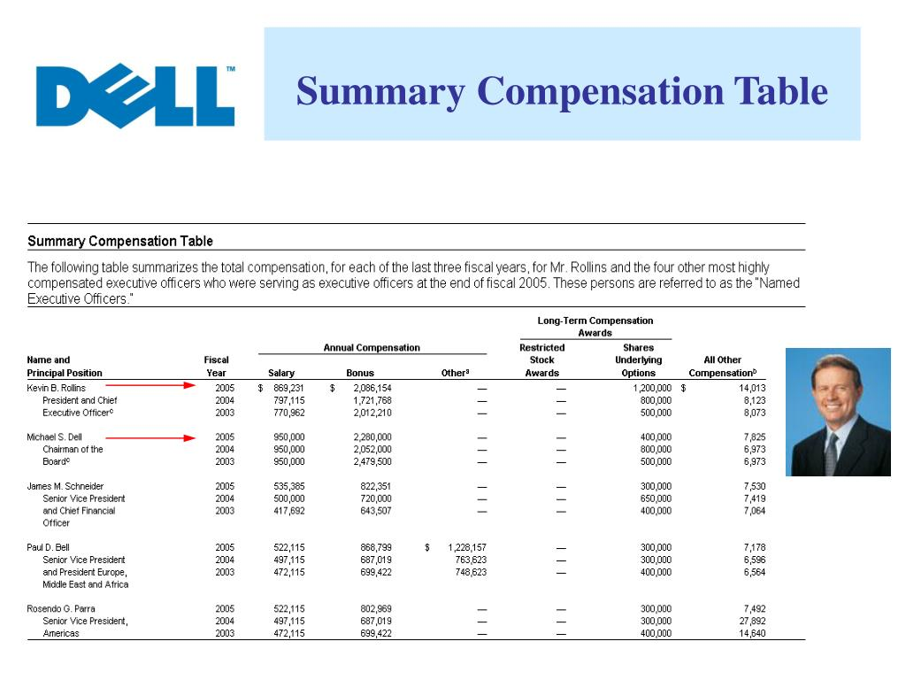 Summary Compensation Table