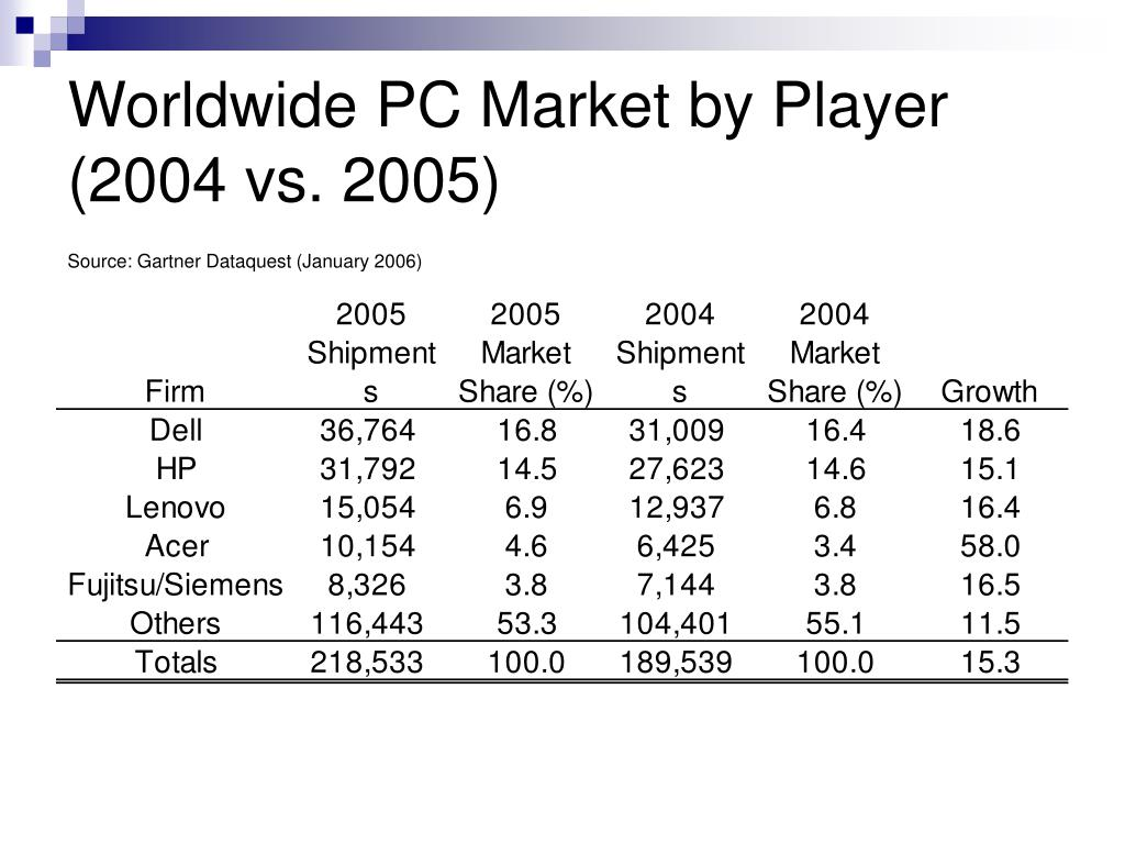 Worldwide PC Market by Player (2004 vs. 2005)