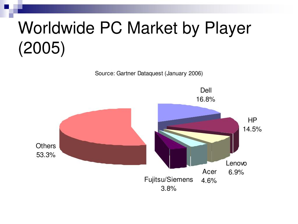 Worldwide PC Market by Player (2005)