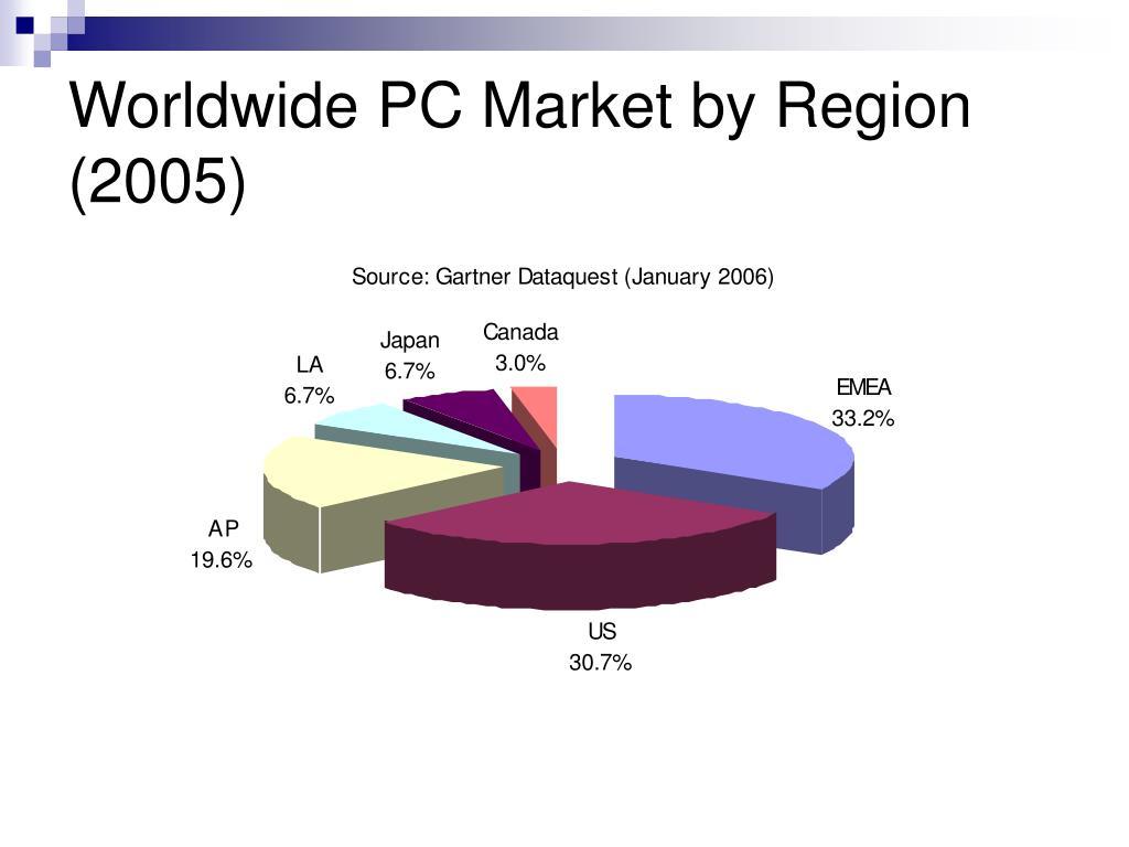 Worldwide PC Market by Region (2005)