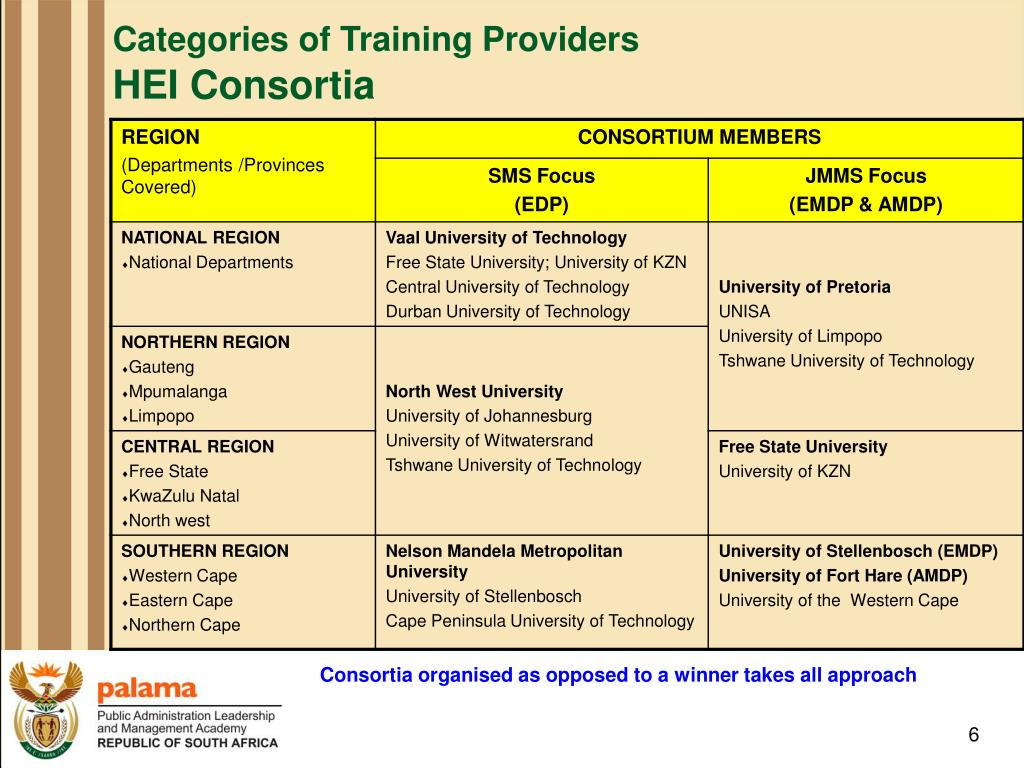 Categories of Training Providers