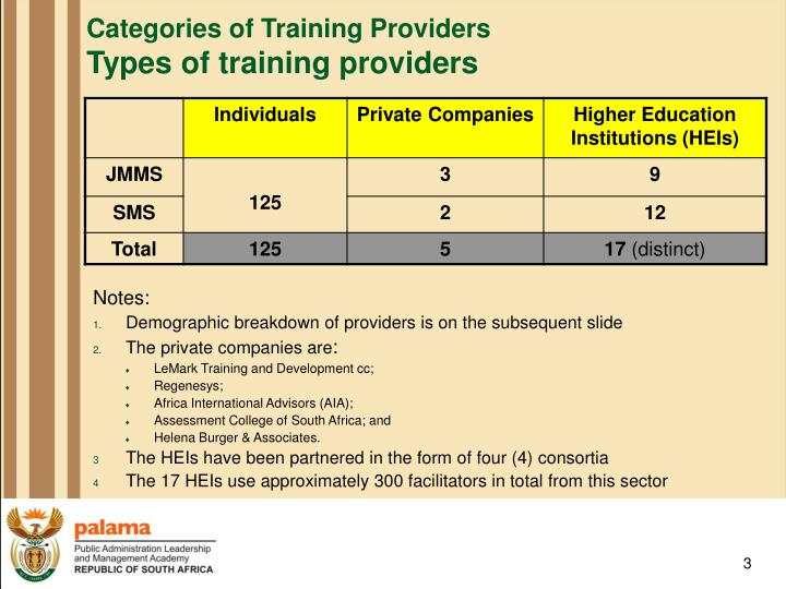 Categories of training providers types of training providers