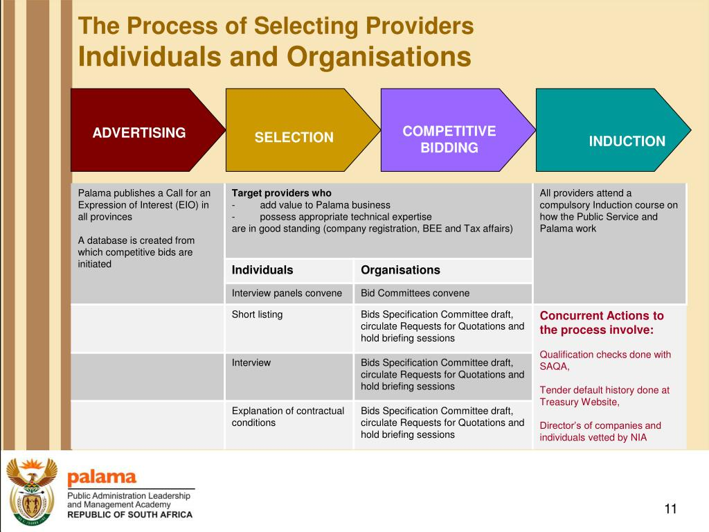 The Process of Selecting Providers