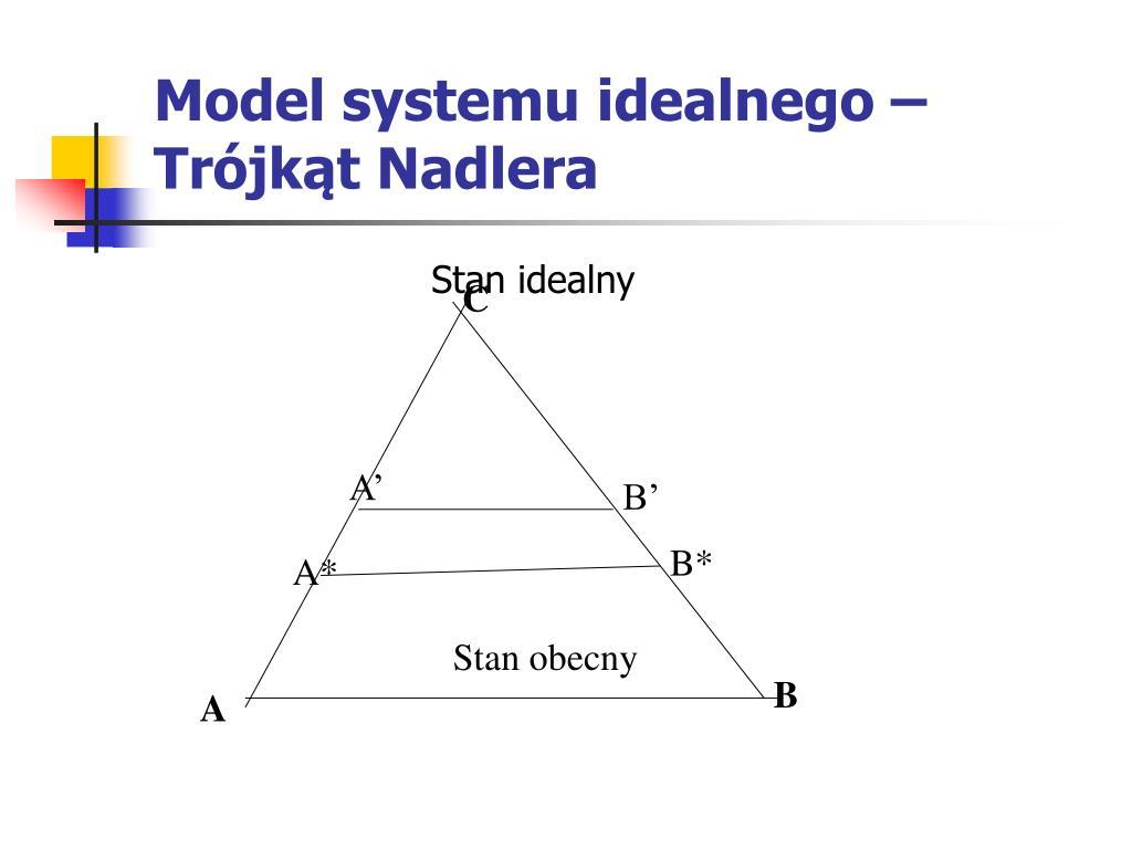 Model systemu idealnego – Trójkąt Nadlera