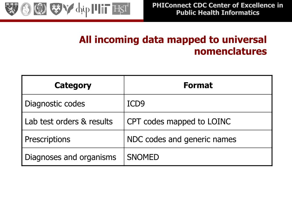 All incoming data mapped to universal nomenclatures