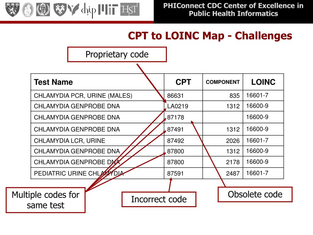 CPT to LOINC Map - Challenges