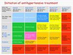 initiation of antihypertensive treatment