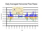 daily averaged horizontal flow rates