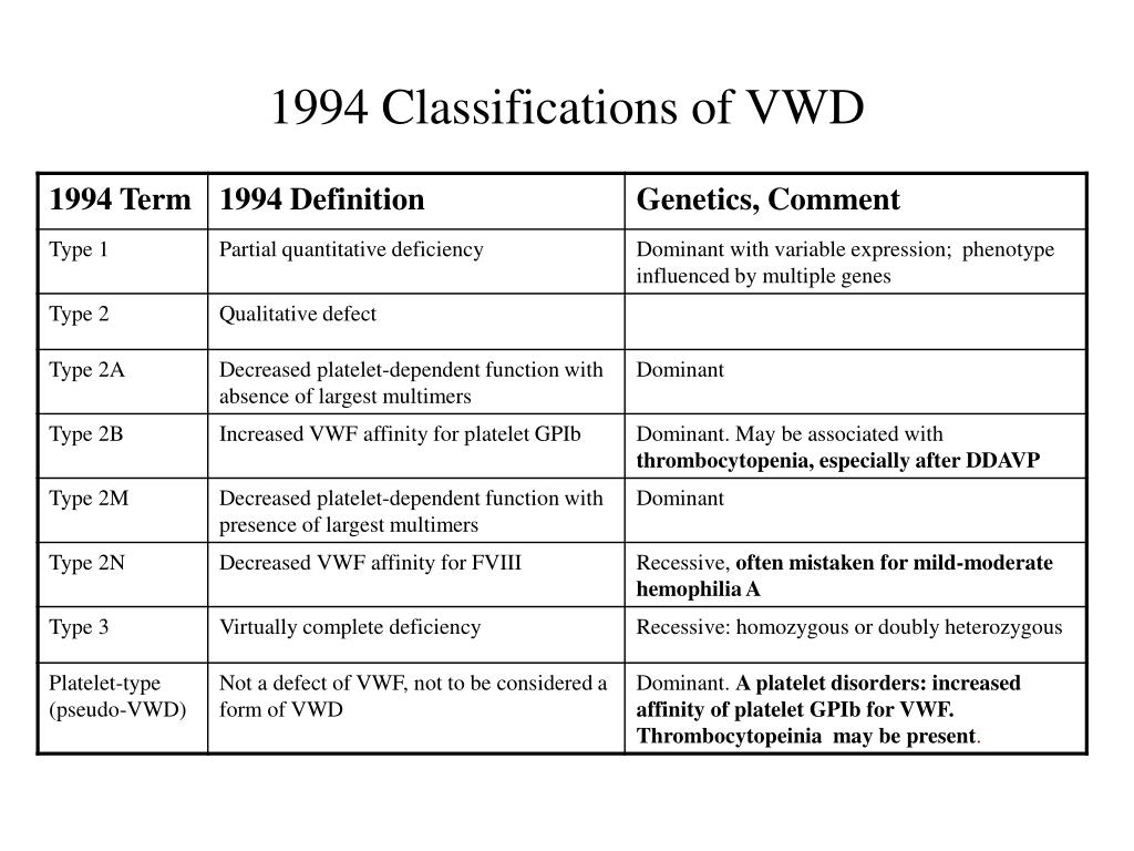 1994 Classifications of VWD