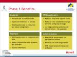 phase 1 benefits
