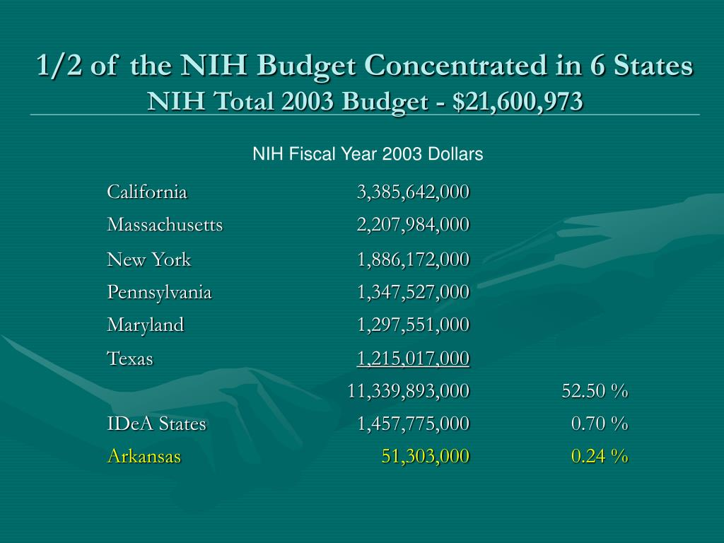 1/2 of the NIH Budget Concentrated in 6 States