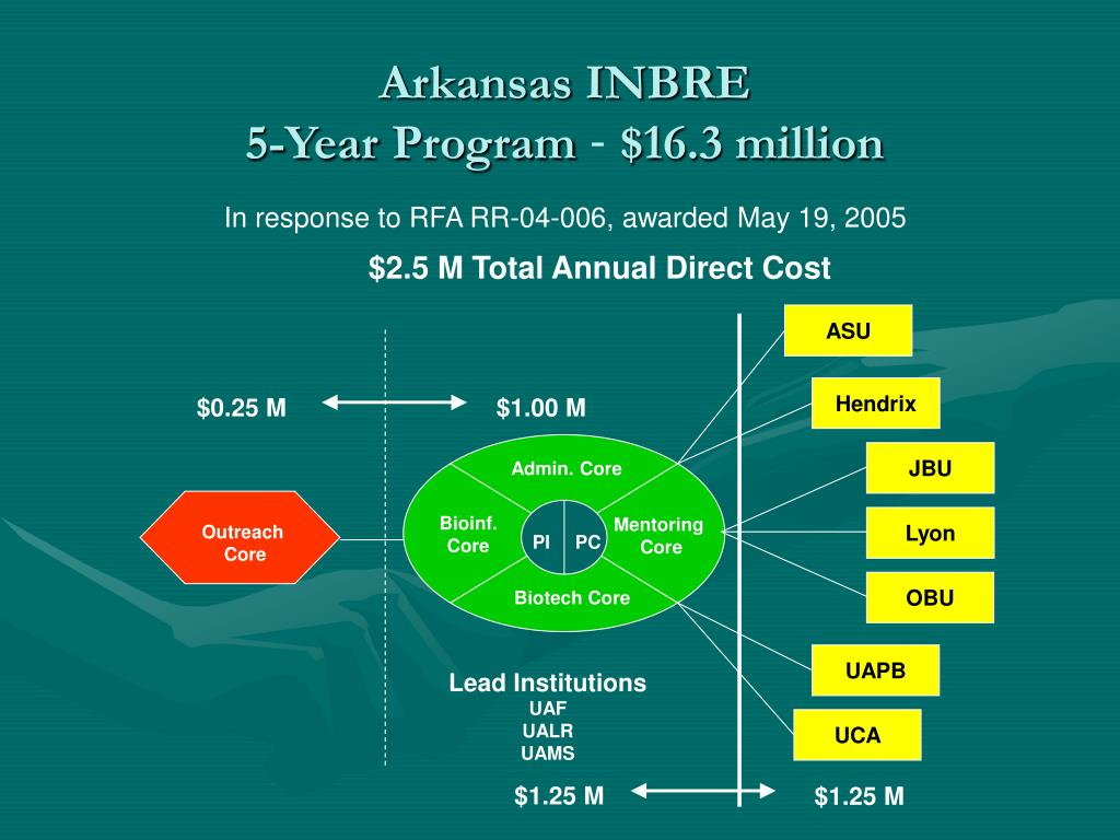 $2.5 M Total Annual Direct Cost