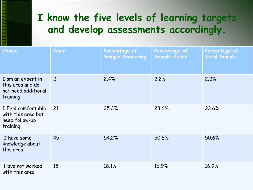 I know the five levels of learning targets and develop assessments accordingly.