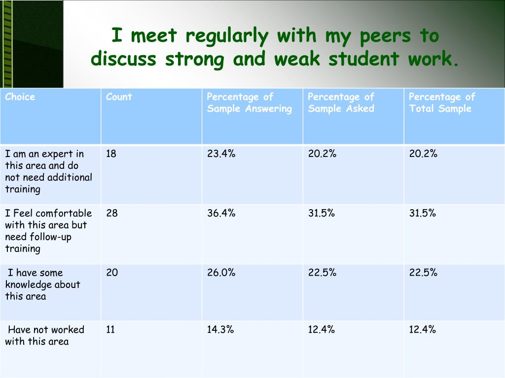 I meet regularly with my peers to discuss strong and weak student work.