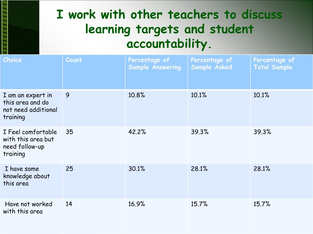 I work with other teachers to discuss learning targets and student accountability.
