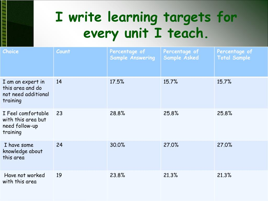 I write learning targets for every unit I teach.