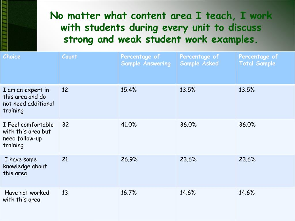 No matter what content area I teach, I work with students during every unit to discuss strong and weak student work examples.