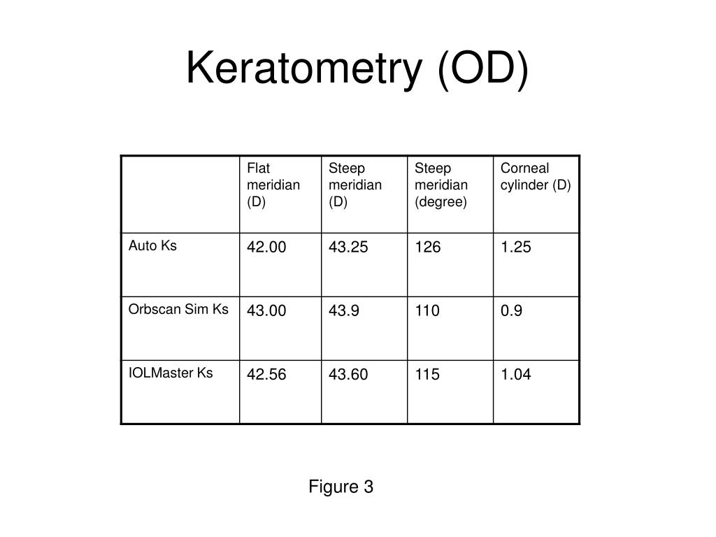 Keratometry (OD)
