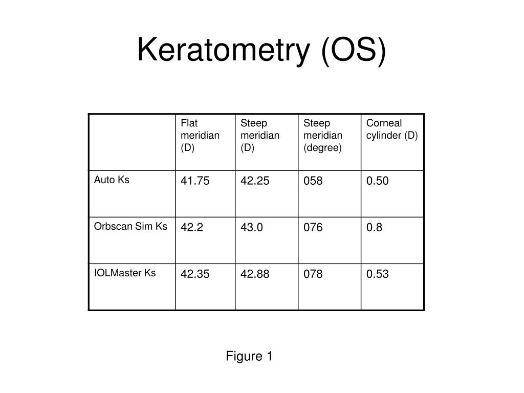 Keratometry (OS)