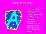 grade breakdown