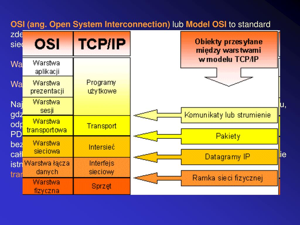 OSI (ang. Open System Interconnection)