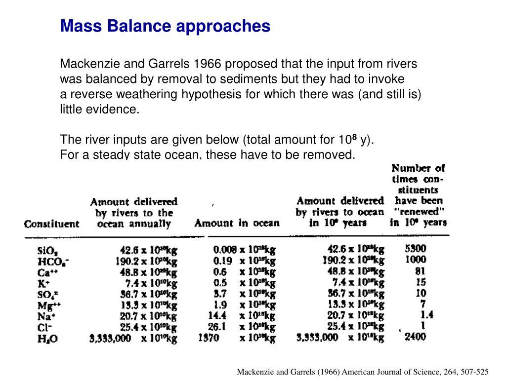 Mass Balance approaches