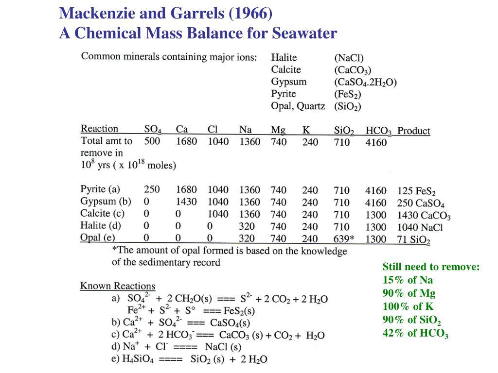 Mackenzie and Garrels (1966)