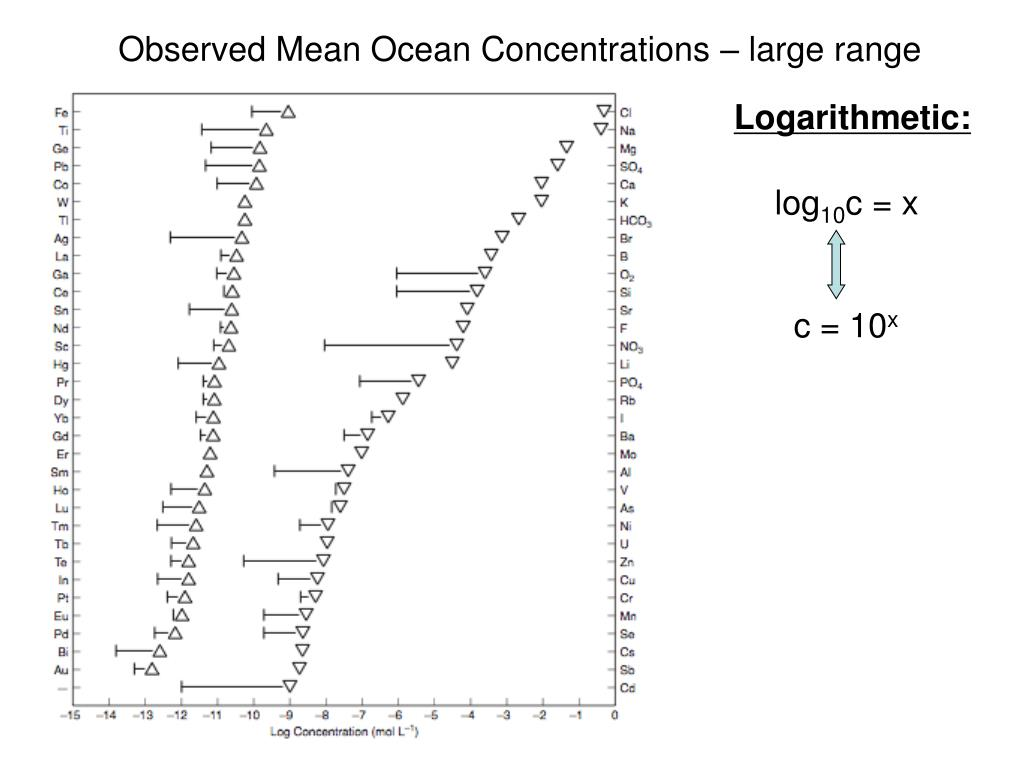 Observed Mean Ocean Concentrations – large range
