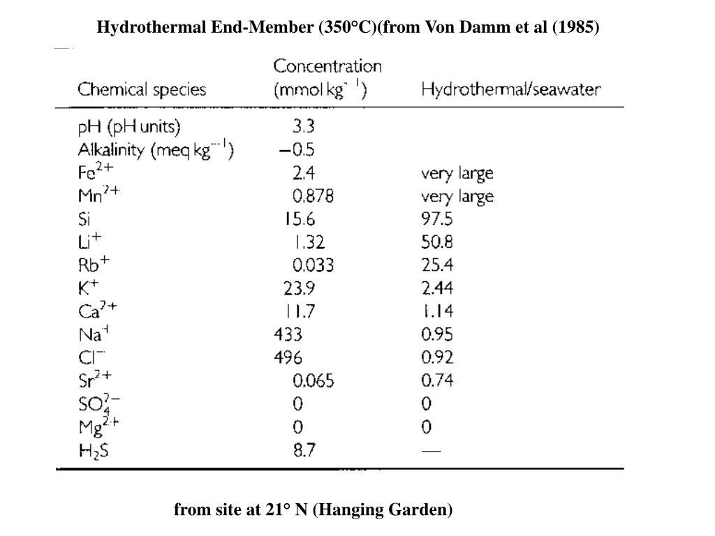 Hydrothermal End-Member (350