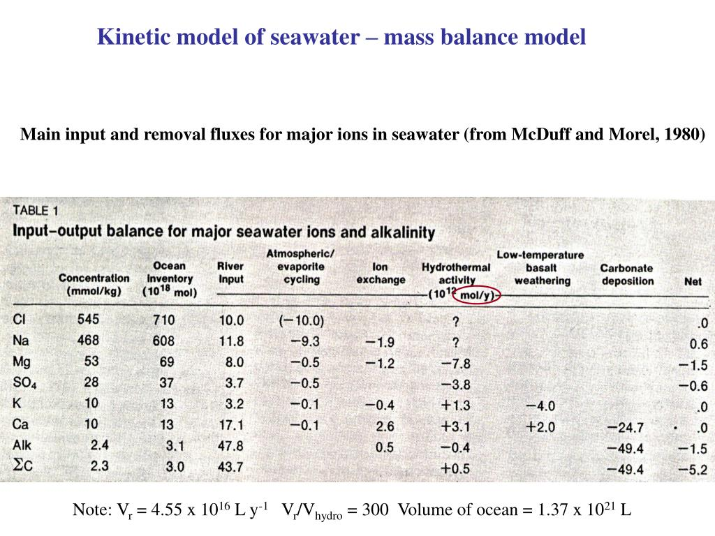Kinetic model of seawater – mass balance model