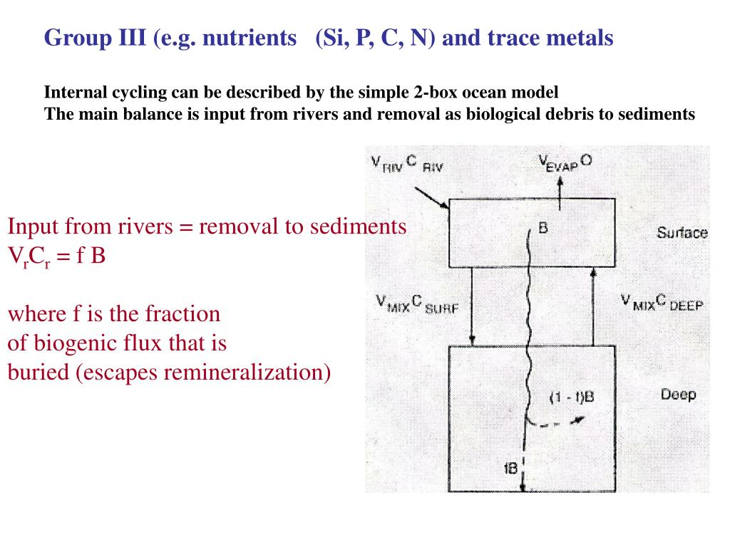 Group III (e.g. nutrients   (Si, P, C, N) and trace metals