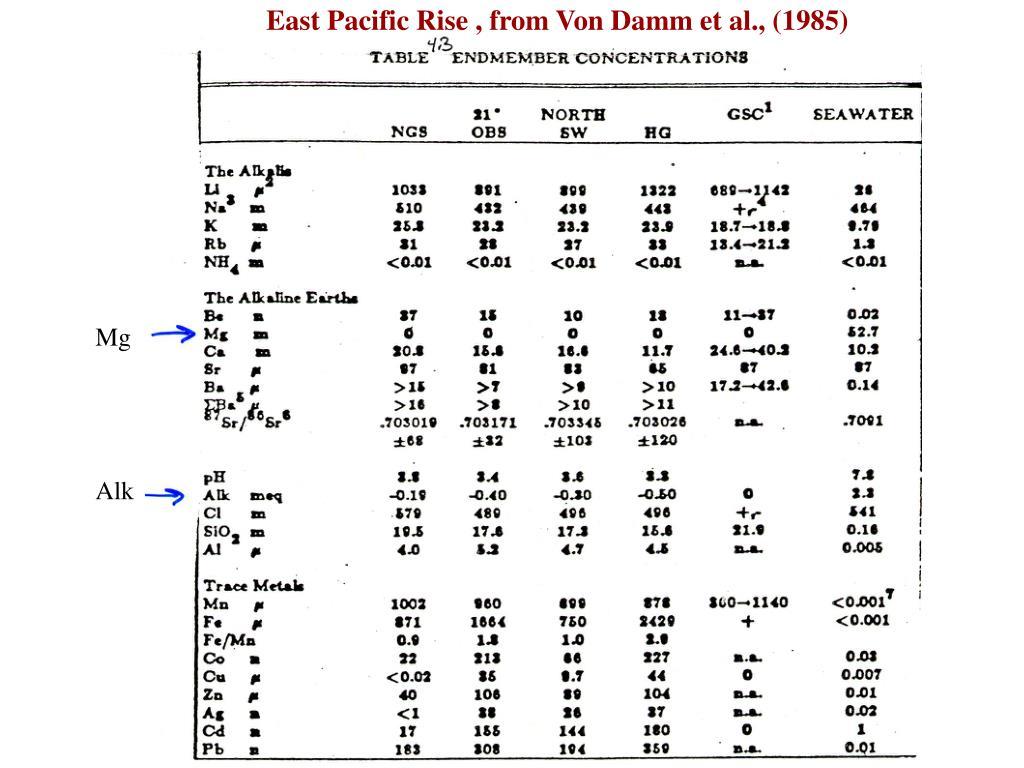 East Pacific Rise , from Von Damm et al., (1985)