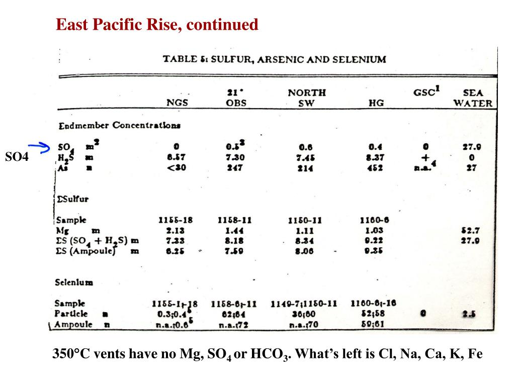 East Pacific Rise, continued
