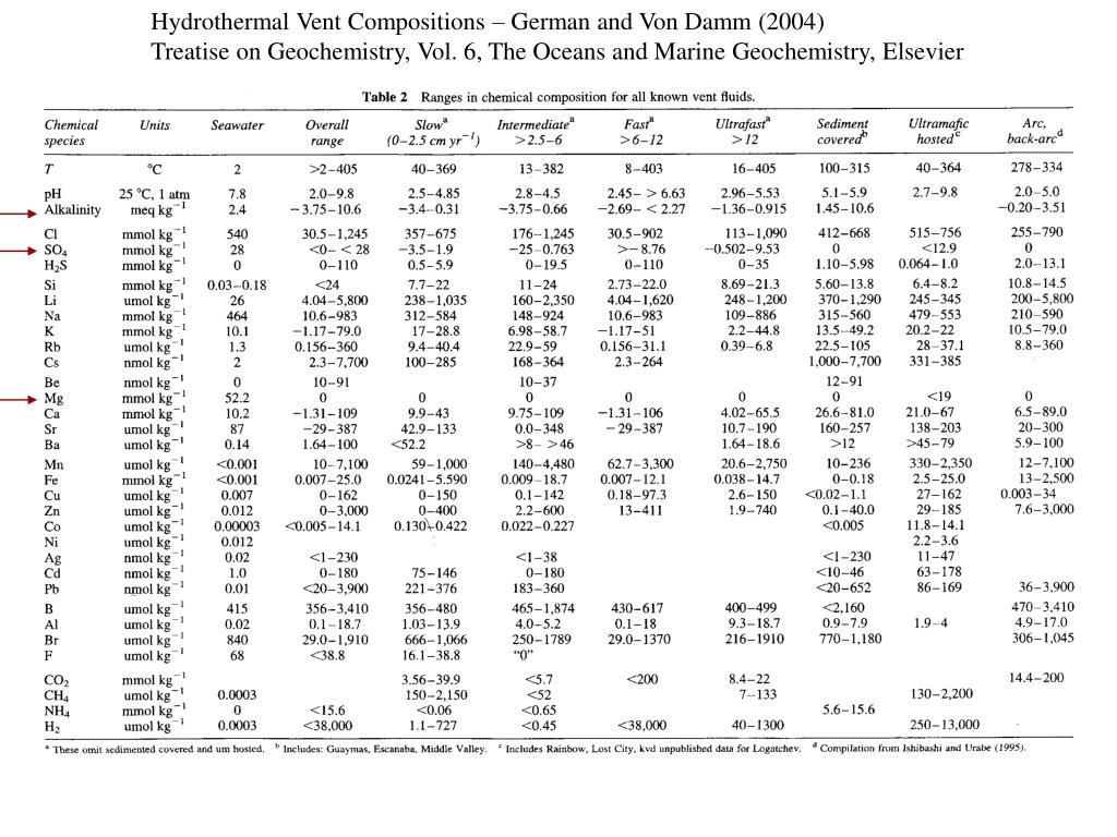 Hydrothermal Vent Compositions – German and Von Damm (2004)