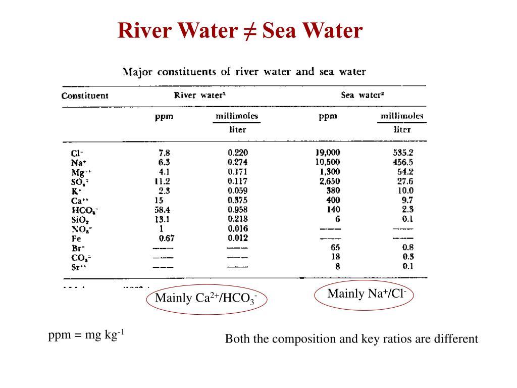 River Water ≠ Sea Water