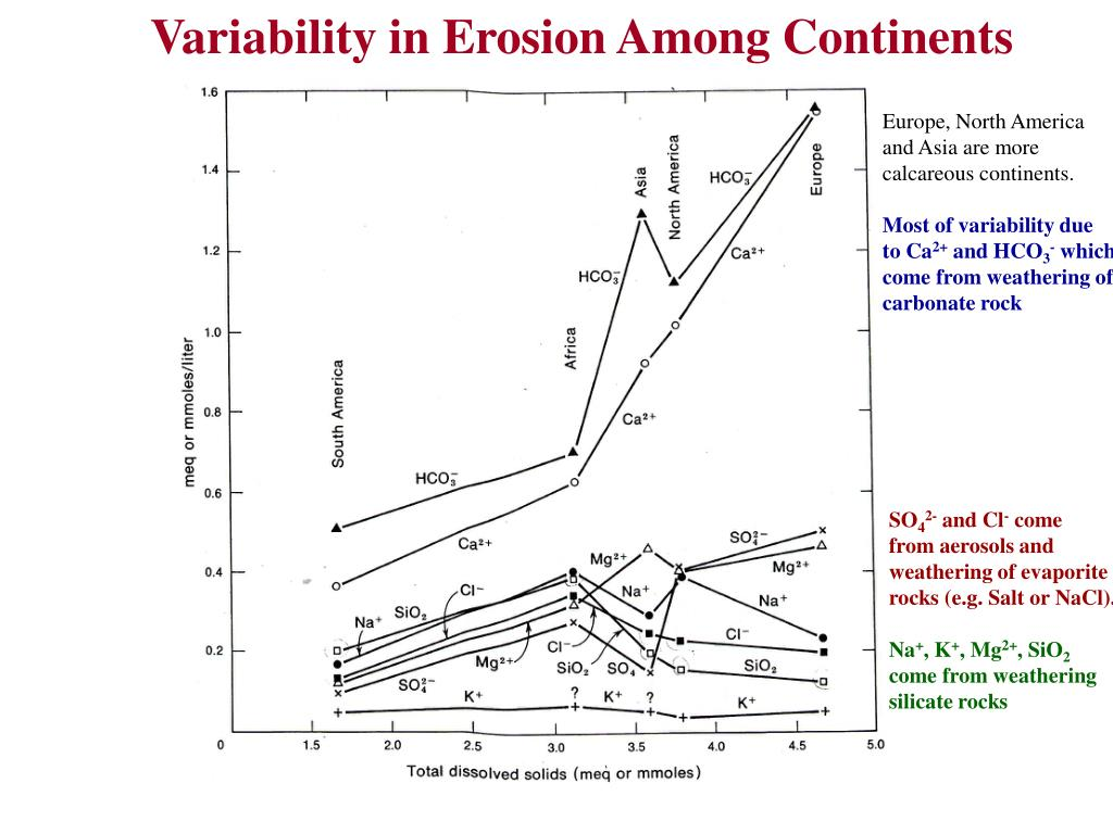 Variability in Erosion Among Continents