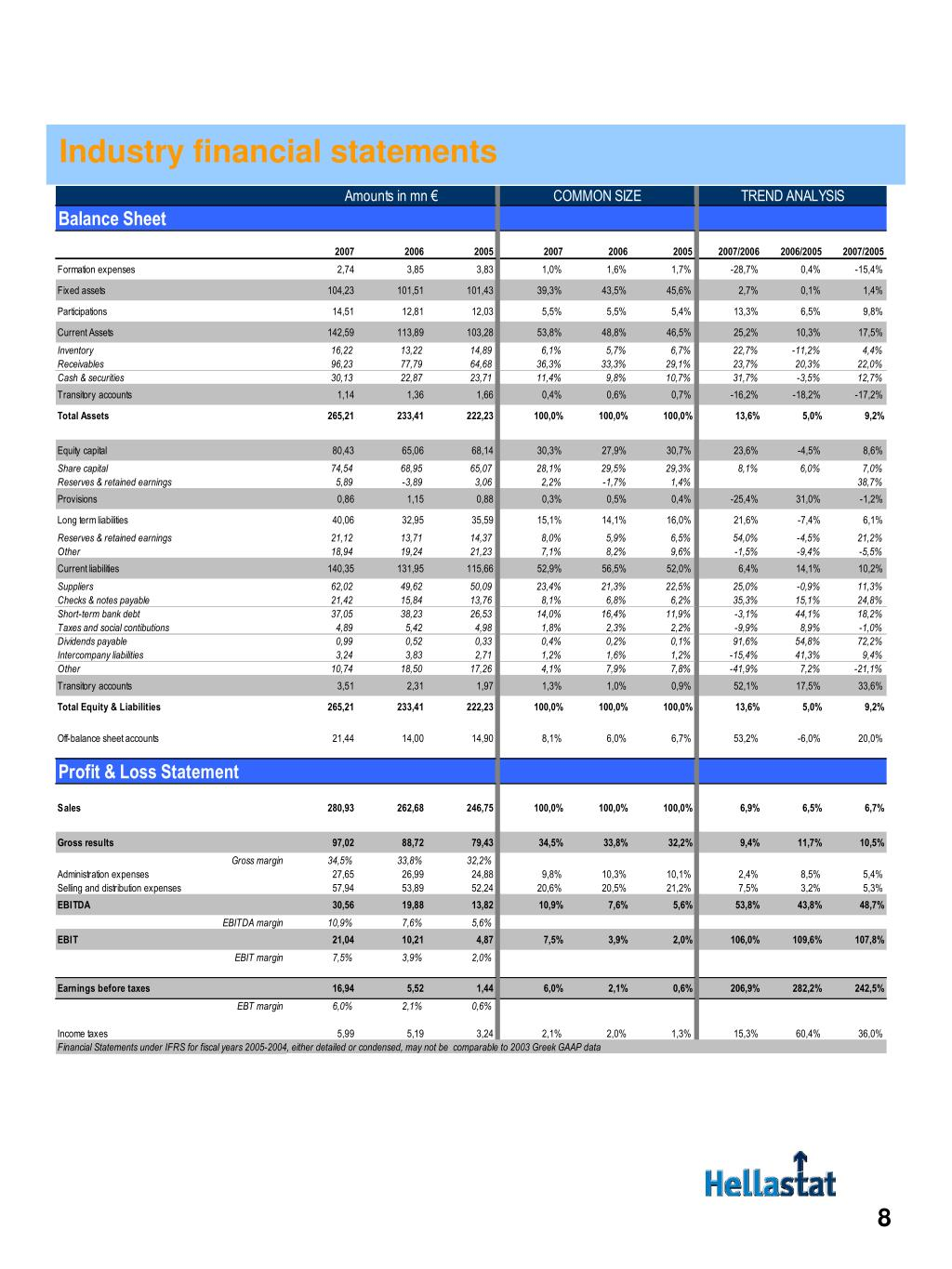 Industry financial statements