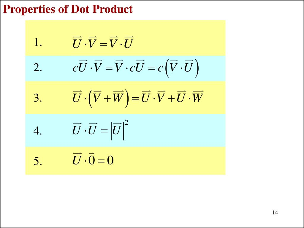 Properties of Dot Product