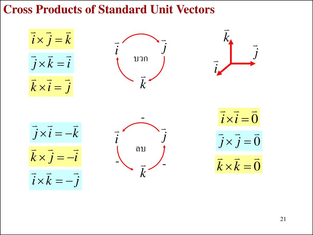 Cross Products of Standard Unit Vectors